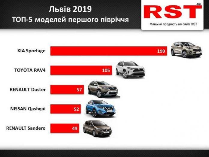 Львів'яни з початку року витратили на нові авто 50 млн доларів