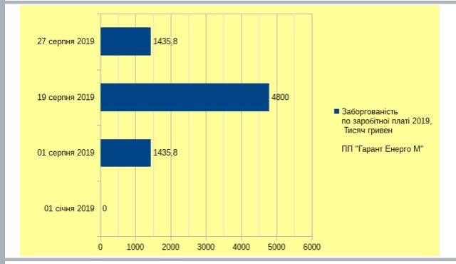 Жителі Новояворівська та Нового Роздолу через заборгованість з заробітної плати готові знов перекривати трасу та пікетувати ОДА