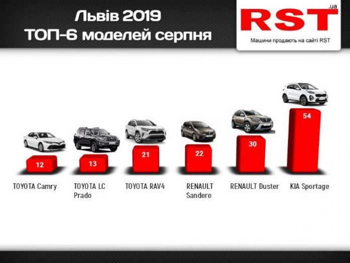 Львів'яни стали частіше купувати нові авто, – рейтинг моделей